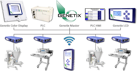 Genetix Systems Configuration