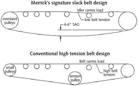 Weighing Accuracy Basics: Merrick Slack Belt Design